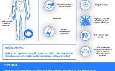Koronavirus – novi ukrepi